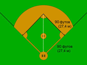 thumb 1338 01 Baseball hypotenuse